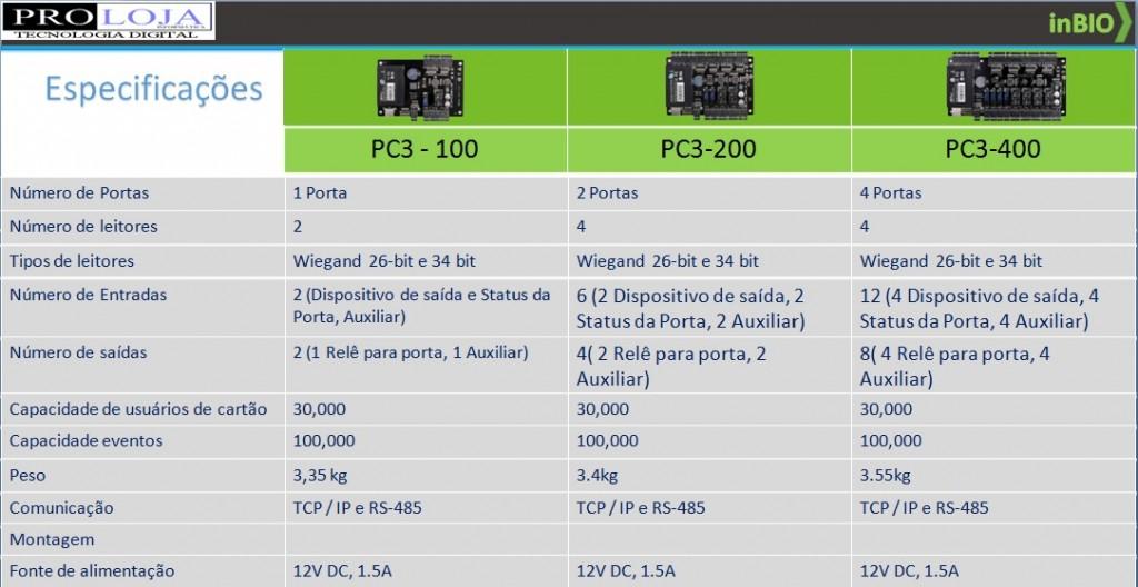 PLACAS PC3 SERIES