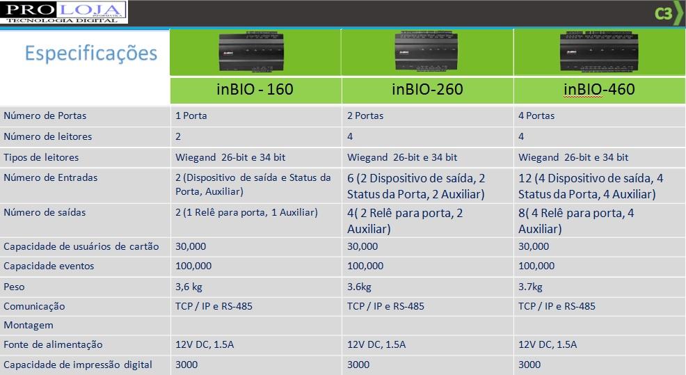 inbio series